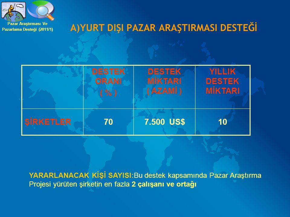 A)YURT DIŞI PAZAR ARAŞTIRMASI DESTEĞİ DESTEK ORANI ( % ) DESTEK MİKTARI ( AZAMİ ) YILLIK DESTEK MİKTARI ŞİRKETLER707.500 US$10 YARARLANACAK KİŞİ SAYIS