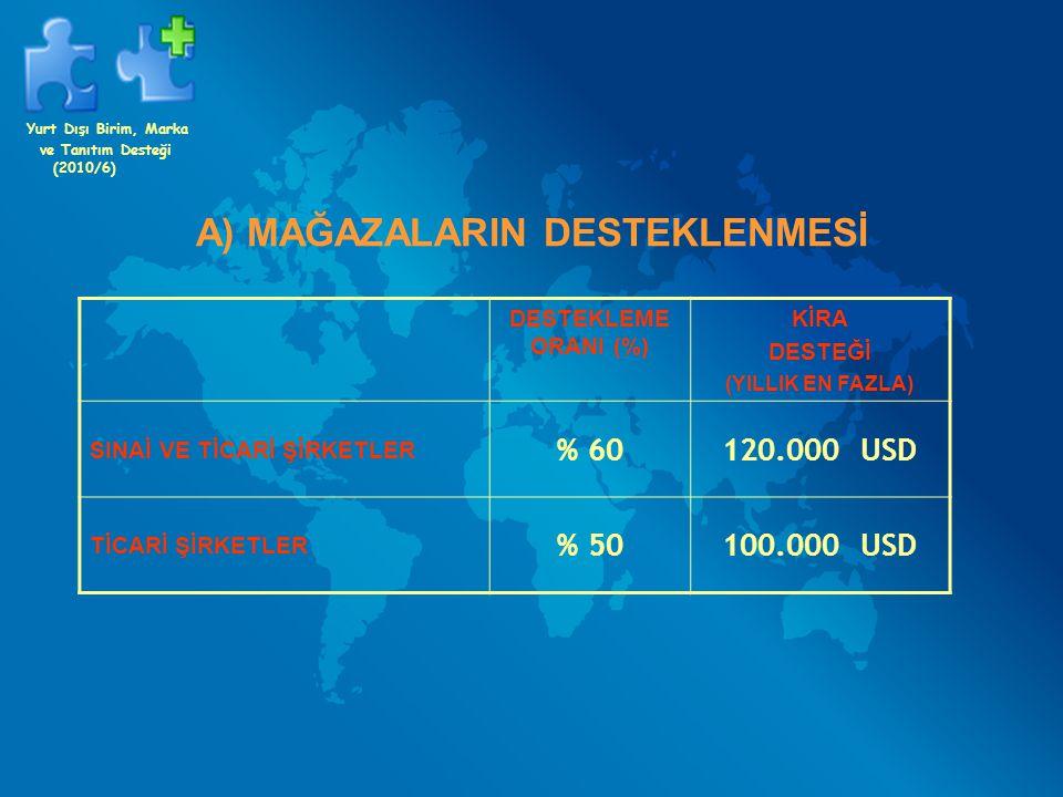 A) MAĞAZALARIN DESTEKLENMESİ DESTEKLEME ORANI (%) KİRA DESTEĞİ (YILLIK EN FAZLA) SINAİ VE TİCARİ ŞİRKETLER % 60120.000 USD TİCARİ ŞİRKETLER % 50100.00