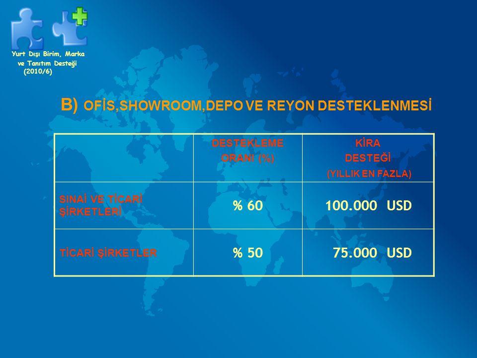 B) OFİS,SHOWROOM,DEPO VE REYON DESTEKLENMESİ DESTEKLEME ORANI (%) KİRA DESTEĞİ (YILLIK EN FAZLA) SINAİ VE TİCARİ ŞİRKETLERİ % 60100.000 USD TİCARİ ŞİR
