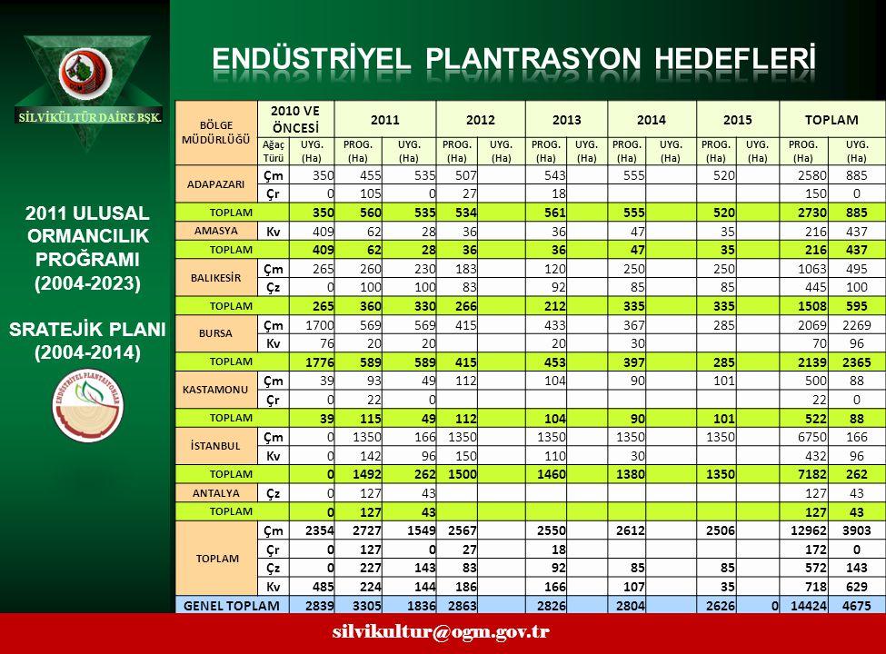 41 SİLVİKÜLTÜR DAİRE BŞK. silvikultur@ogm.gov.tr silvikultur@ogm.gov.tr. BÖLGE MÜDÜRLÜĞÜ 2010 VE ÖNCESİ 20112012201320142015TOPLAM Ağaç Türü UYG. (Ha)