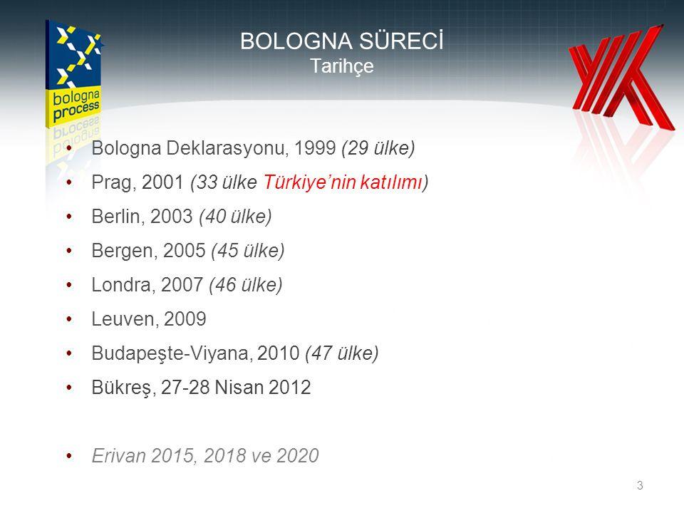3 BOLOGNA SÜRECİ Tarihçe Bologna Deklarasyonu, 1999 (29 ülke) Prag, 2001 (33 ülke Türkiye'nin katılımı) Berlin, 2003 (40 ülke) Bergen, 2005 (45 ülke)