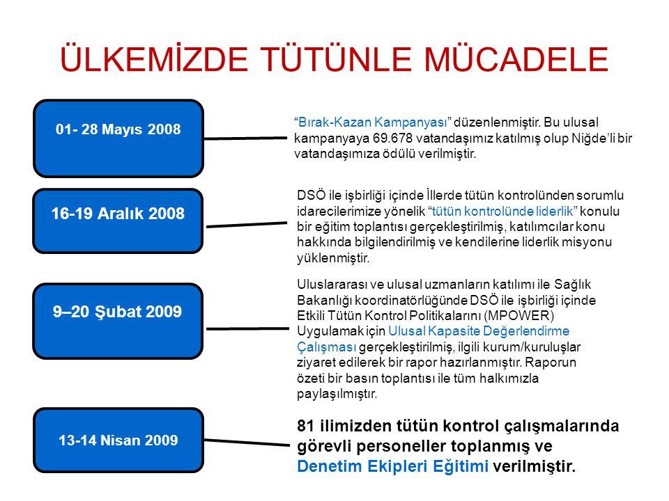 """ÜLKEMİZDE TÜTÜNLE MÜCADELE 01- 28 Mayıs 2008 """"Bırak-Kazan Kampanyası"""" düzenlenmiştir. Bu ulusal kampanyaya 69.678 vatandaşımız katılmış olup Niğde'li"""