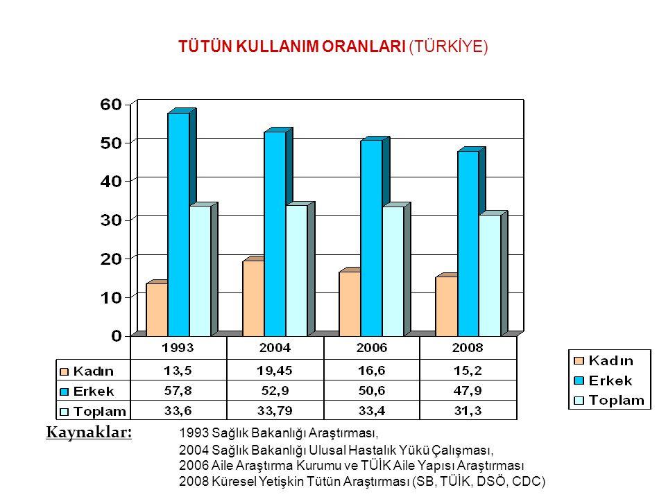 TÜTÜN KULLANIM ORANLARI (TÜRKİYE) Kaynaklar: 1993 Sağlık Bakanlığı Araştırması, 2004 Sağlık Bakanlığı Ulusal Hastalık Yükü Çalışması, 2006 Aile Araştı