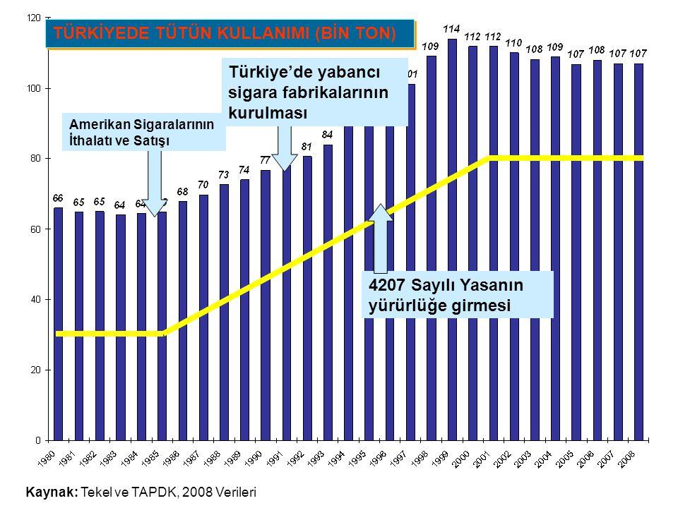 TÜRKİYEDE TÜTÜN KULLANIMI (BİN TON) Kaynak: Tekel ve TAPDK, 2008 Verileri Amerikan Sigaralarının İthalatı ve Satışı Türkiye'de yabancı sigara fabrikal