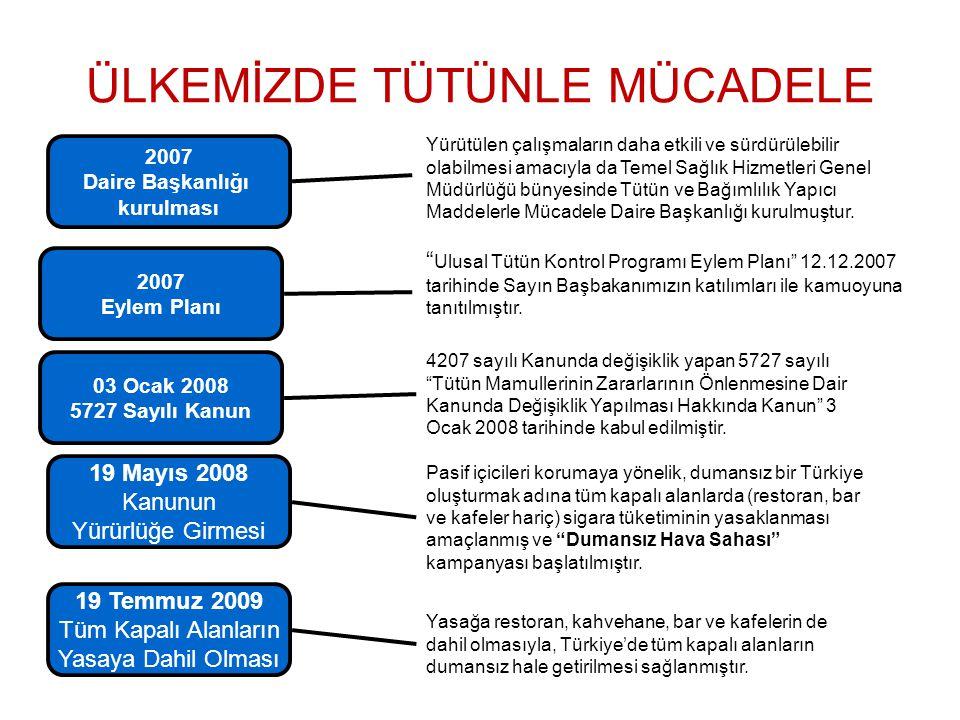 """2007 Daire Başkanlığı kurulması 2007 Eylem Planı 03 Ocak 2008 5727 Sayılı Kanun 4207 sayılı Kanunda değişiklik yapan 5727 sayılı """"Tütün Mamullerinin Z"""