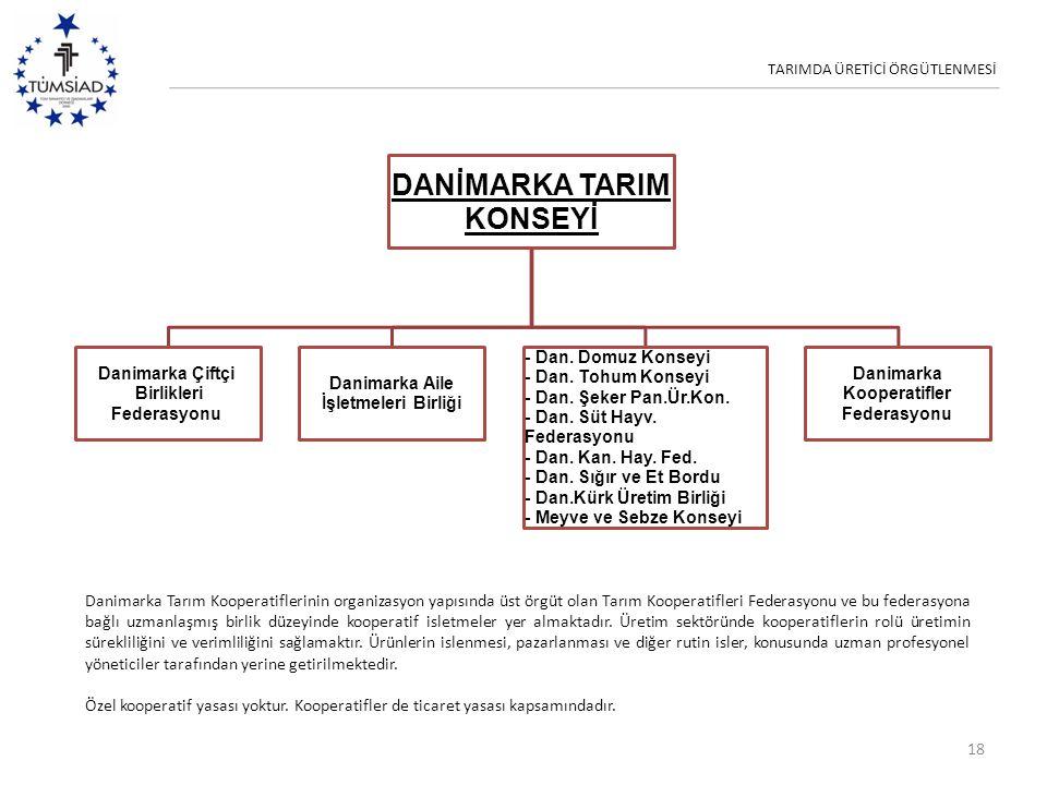 TARIMDA ÜRETİCİ ÖRGÜTLENMESİ 18 DANİMARKA TARIM KONSEYİ Danimarka Çiftçi Birlikleri Federasyonu Danimarka Aile İşletmeleri Birliği - Dan. Domuz Konsey