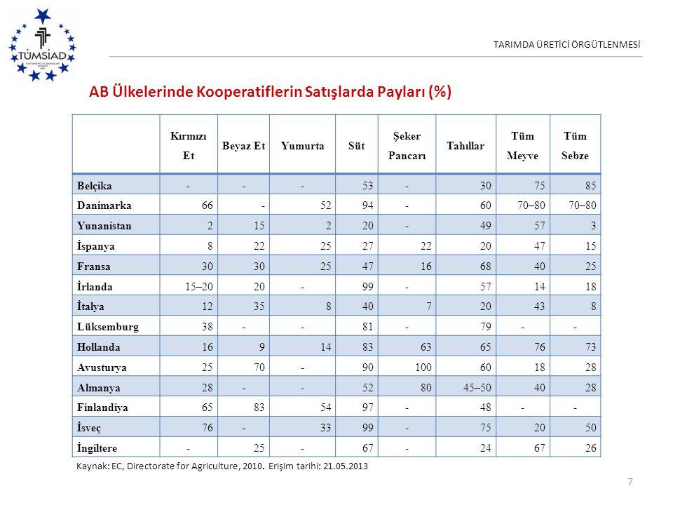 TARIMDA ÜRETİCİ ÖRGÜTLENMESİ AB Ülkelerinde Kooperatiflerin Satışlarda Payları (%) 7 Kırmızı Et Beyaz EtYumurtaSüt Şeker Pancarı Tahıllar Tüm Meyve Tü