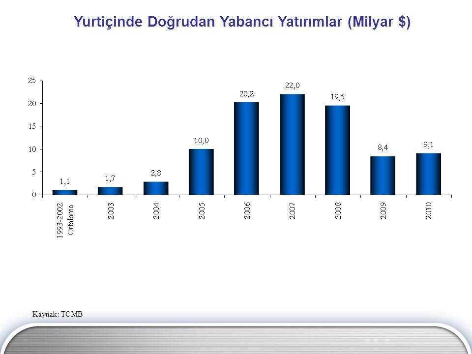 Yurtiçinde Doğrudan Yabancı Yatırımlar (Milyar $) Kaynak: TCMB