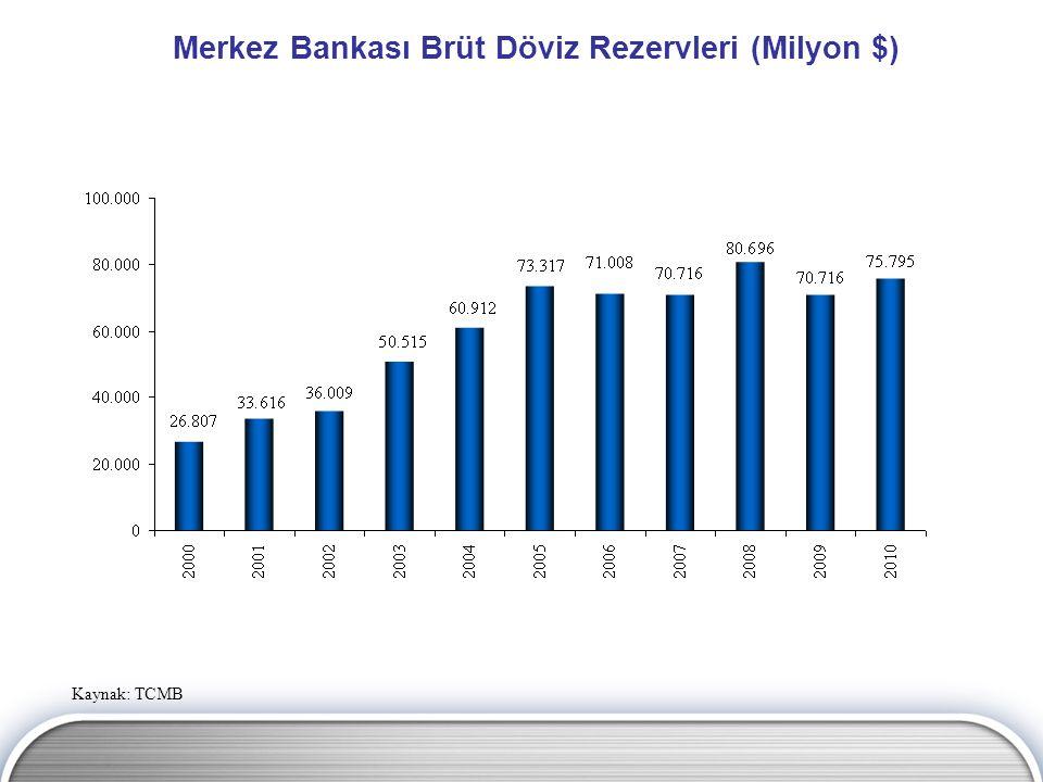 Merkez Bankası Brüt Döviz Rezervleri (Milyon $) Kaynak: TCMB
