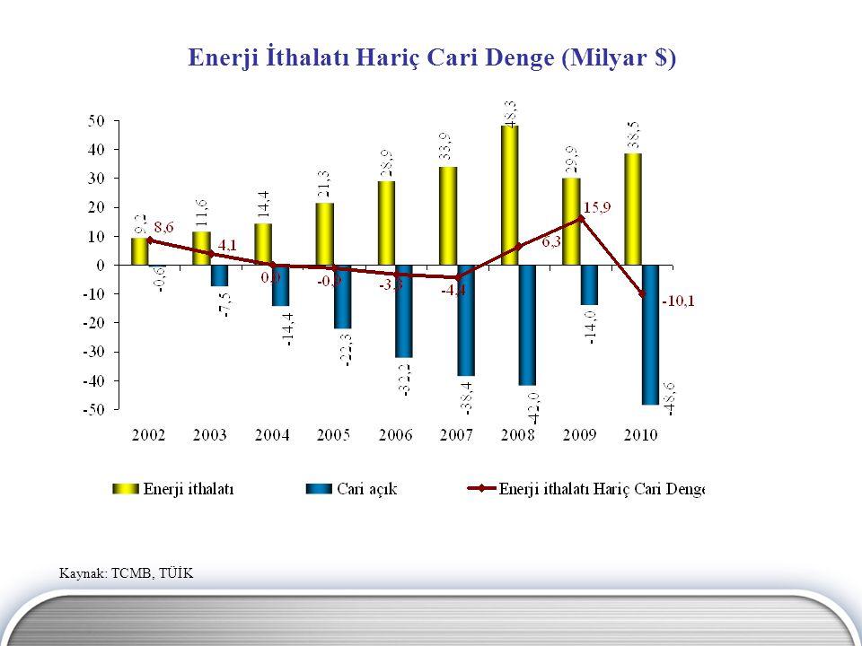 Enerji İthalatı (Milyar $) Kaynak : TÜİK