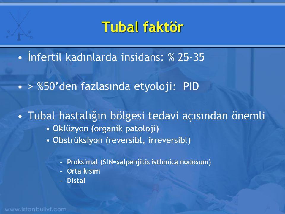 Tubal faktör İnfertil kadınlarda insidans: % 25-35 > %50'den fazlasında etyoloji: PID Tubal hastalığın bölgesi tedavi açısından önemli Oklüzyon (organik patoloji) Obstrüksiyon (reversibl, irreversibl) –Proksimal (SIN=salpenjitis isthmica nodosum) –Orta kısım –Distal