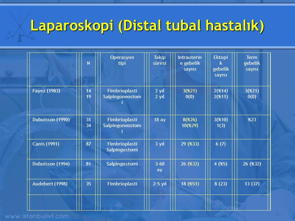 N Operasyon tipi Takip süresi Intrauterin e gebelik sayısı Ektopi k gebelik sayısı Term gebelik sayısı Fayez (1983)14 19 Fimbrioplasti Salpingoneostom i 2 yıl 3(%21) 0(0) 2(%14) 2(%11) 3(%21) 0(0) Dubuisson (1990)31 34 Fimbrioplasti Salpingoneostom i 18 ay 8(%26) 10(%29) 3(%10) 1(3) %23 Canis (1991)87Fimbrioplasti Salpingostomi 3 yıl29 (%33)6 (7) Dubuisson (1994)81Salpingostomi3-60 ay 26 (%32)4 (%5)26 (%32) Audebert (1998)35Fimbrioplasti2-5 yıl18 (%51)8 (23)13 (37) Laparoskopi (Distal tubal hastalık)