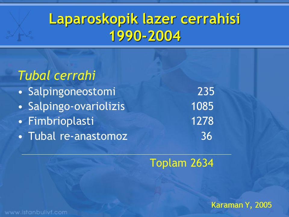 Laparoskopik lazer cerrahisi 1990-2004 Tubal cerrahi Salpingoneostomi 235 Salpingo-ovariolizis1085 Fimbrioplasti1278 Tubal re-anastomoz 36 Toplam 2634 Karaman Y, 2005