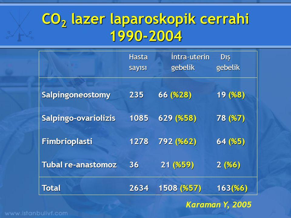 CO 2 lazer laparoskopik cerrahi 1990-2004 Hasta İntra-uterin Dış sayısı gebelikgebelik Salpingoneostomy23566 (%28)19 (%8) Salpingo-ovariolizis1085629 (%58)78 (%7) Fimbrioplasti1278792 (%62)64 (%5) Tubal re-anastomoz36 21 (%59)2 (%6) Total26341508 (%57)163(%6) Karaman Y, 2005