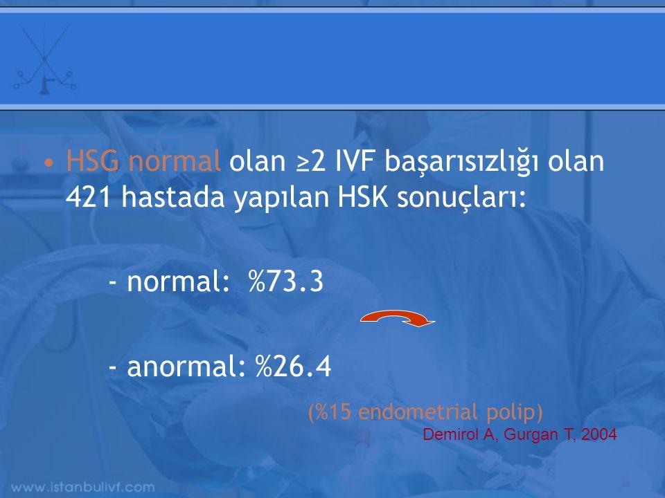 HSG normal olan ≥2 IVF başarısızlığı olan 421 hastada yapılan HSK sonuçları: - normal: %73.3 - anormal: %26.4 (%15 endometrial polip) Demirol A, Gurgan T, 2004
