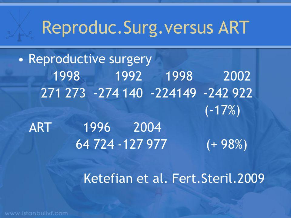 Reproduc.Surg.versus ART Reproductive surgery 1998 1992 1998 2002 271 273 -274 140 -224149 -242 922 (-17%) ART 1996 2004 64 724 -127 977 (+ 98%) Ketefian et al.