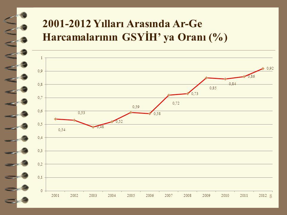 2001-2012 Yılları Arasında Ar-Ge Harcamalarının GSYİH' ya Oranı (%) 8
