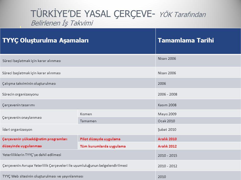 TÜRKİYE'DE YASAL ÇERÇEVE- YÖK Tarafından Belirlenen İş Takvimi TYYÇ Oluşturulma AşamalarıTamamlama Tarihi Süreci başlatmak için karar alınması Nisan 2006 Süreci başlatmak için karar alınmasıNisan 2006 Çalışma takviminin oluşturulması2006 Sürecin organizasyonu2006 - 2008 Çerçevenin tasarımıKasım 2008 Çerçevenin onaylanması KısmenMayıs 2009 TamamenOcak 2010 İdari organizasyonŞubat 2010 Çerçevenin yükseköğretim programları düzeyinde uygulanması Pilot düzeyde uygulamaAralık 2010 Tüm kurumlarda uygulamaAralık 2012 Yeterliliklerin TYYÇ ye dahil edilmesi 2010 - 2015 Çerçevenin Avrupa Yeterlilik Çerçeveleri ile uyumluluğunun belgelendirilmesi 2010 - 2012 TYYÇ Web sitesinin oluşturulması ve yayınlanması 2010