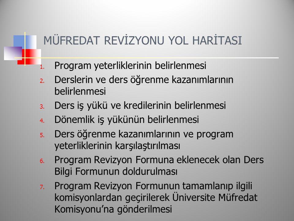 MÜFREDAT REVİZYONU YOL HARİTASI 1. Program yeterliklerinin belirlenmesi 2.
