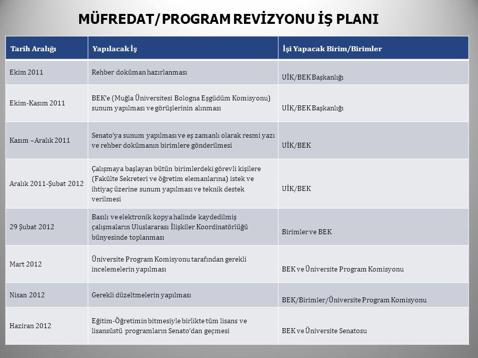 MÜFREDAT/PROGRAM REVİZYONU İŞ PLANI Tarih AralığıYapılacak İşİşi Yapacak Birim/Birimler Ekim 2011Rehber doküman hazırlanması UİK/BEK Başkanlığı Ekim-Kasım 2011 BEK'e (Muğla Üniversitesi Bologna Eşgüdüm Komisyonu) sunum yapılması ve görüşlerinin alınmasıUİK/BEK Başkanlığı Kasım –Aralık 2011 Senato'ya sunum yapılması ve eş zamanlı olarak resmi yazı ve rehber dokümanın birimlere gönderilmesiUİK/BEK Aralık 2011-Şubat 2012 Çalışmaya başlayan bütün birimlerdeki görevli kişilere (Fakülte Sekreteri ve öğretim elemanlarına) istek ve ihtiyaç üzerine sunum yapılması ve teknik destek verilmesi UİK/BEK 29 Şubat 2012 Basılı ve elektronik kopya halinde kaydedilmiş çalışmaların Uluslararası İlişkiler Koordinatörlüğü bünyesinde toplanması Birimler ve BEK Mart 2012 Üniversite Program Komisyonu tarafından gerekli incelemelerin yapılmasıBEK ve Üniversite Program Komisyonu Nisan 2012Gerekli düzeltmelerin yapılması BEK/Birimler/Üniversite Program Komisyonu Haziran 2012 Eğitim-Öğretimin bitmesiyle birlikte tüm lisans ve lisansüstü programların Senato'dan geçmesiBEK ve Üniversite Senatosu
