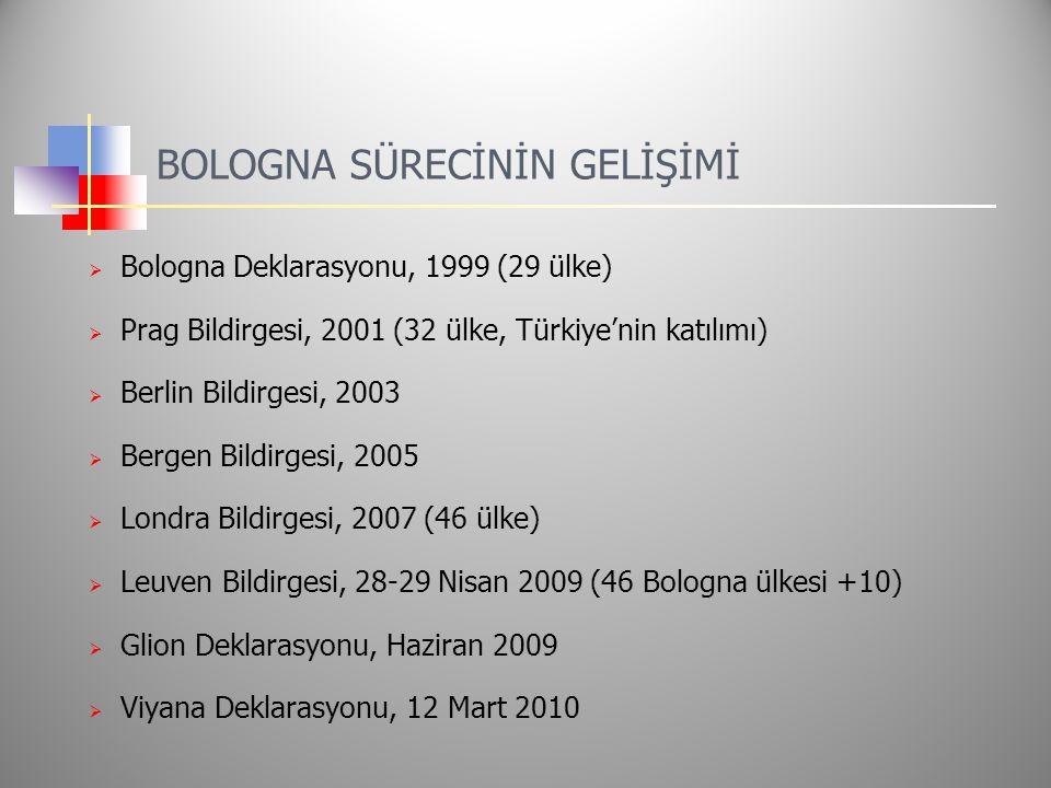 BOLOGNA SÜRECİNİN GELİŞİMİ  Bologna Deklarasyonu, 1999 (29 ülke)  Prag Bildirgesi, 2001 (32 ülke, Türkiye'nin katılımı)  Berlin Bildirgesi, 2003  Bergen Bildirgesi, 2005  Londra Bildirgesi, 2007 (46 ülke)  Leuven Bildirgesi, 28-29 Nisan 2009 (46 Bologna ülkesi +10)  Glion Deklarasyonu, Haziran 2009  Viyana Deklarasyonu, 12 Mart 2010