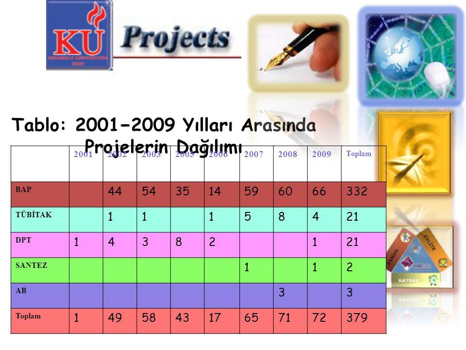 Tablo: 2001−2009 Yılları Arasında Projelerin Dağılımı 20012002200320052006200720082009 Toplam BAP 44543514596066332 TÜBİTAK 11158421 DPT 14382121 SANT