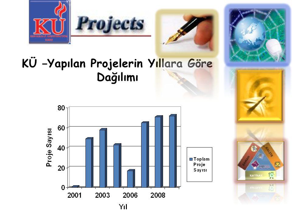 KÜ − Yapılan Projelerin Yıllara Göre Dağılımı
