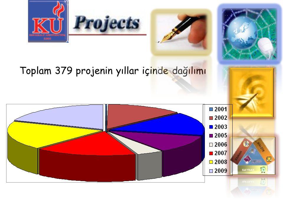 Toplam 379 projenin yıllar içinde dağılımı