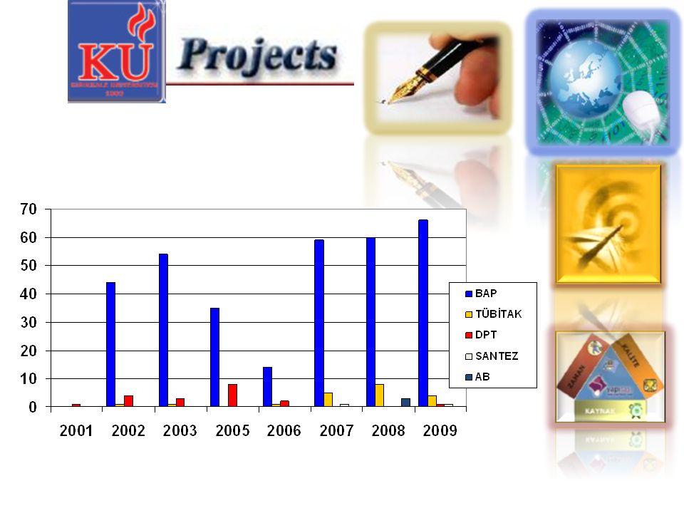 Sonuç Bilimsel gelişmemizin temelini oluşturan araştırmalar için proje destekleri gerekmektedir.
