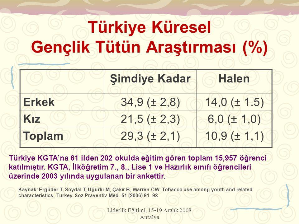 Liderlik Eğitimi, 15-19 Aralık 2008 Antalya Türkiye Küresel Gençlik Tütün Araştırması (%) Şimdiye KadarHalen Erkek34,9 (± 2,8)14,0 (± 1.5) Kız21,5 (± 2,3)6,0 (± 1,0) Toplam29,3 (± 2,1)10,9 (± 1,1) Türkiye KGTA'na 61 ilden 202 okulda eğitim gören toplam 15,957 öğrenci katılmıştır.