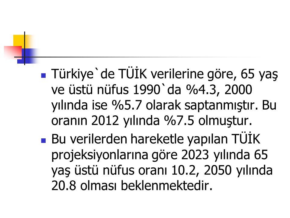 Türkiye`de TÜİK verilerine göre, 65 yaş ve üstü nüfus 1990`da %4.3, 2000 yılında ise %5.7 olarak saptanmıştır.