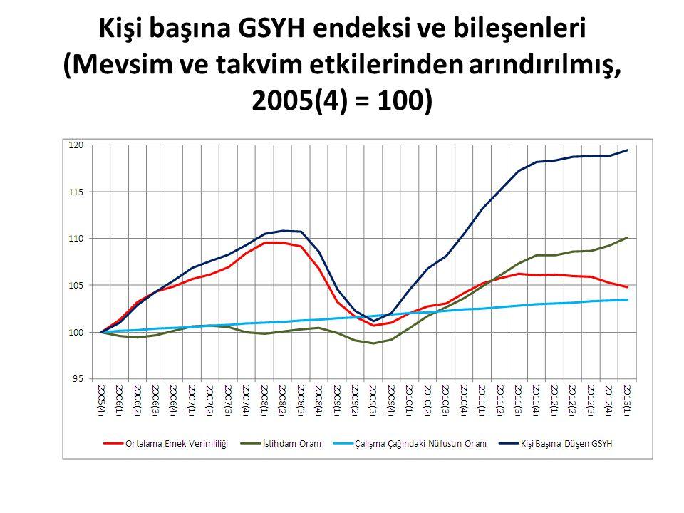 Kişi başına GSYH endeksi ve bileşenleri (Mevsim ve takvim etkilerinden arındırılmış, 2005(4) = 100)