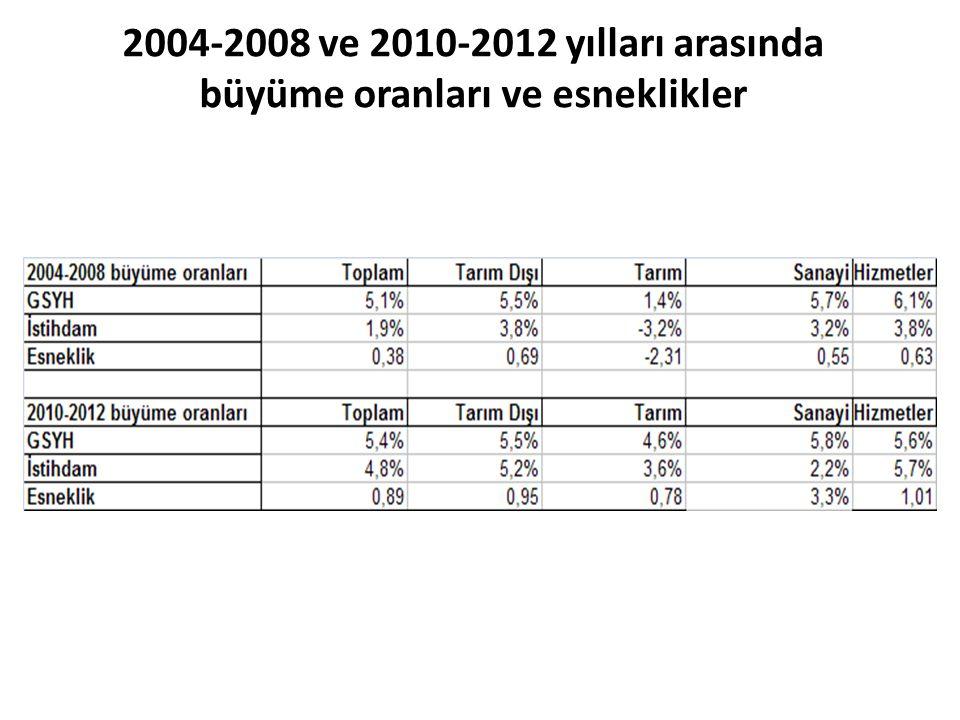 2004-2008 ve 2010-2012 yılları arasında büyüme oranları ve esneklikler