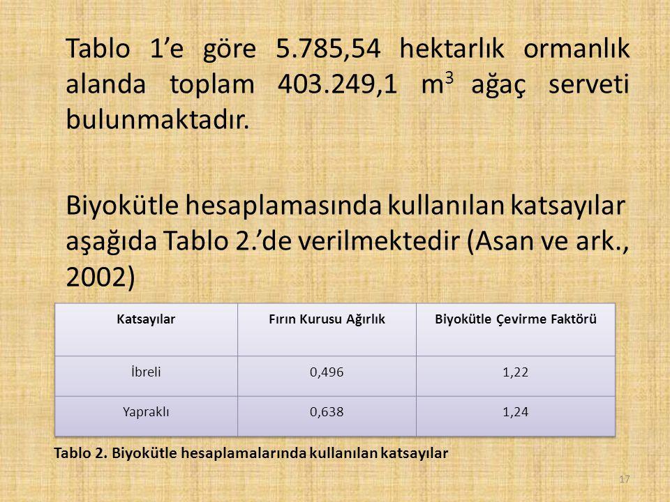 Tablo 1'e göre 5.785,54 hektarlık ormanlık alanda toplam 403.249,1 m 3 ağaç serveti bulunmaktadır.