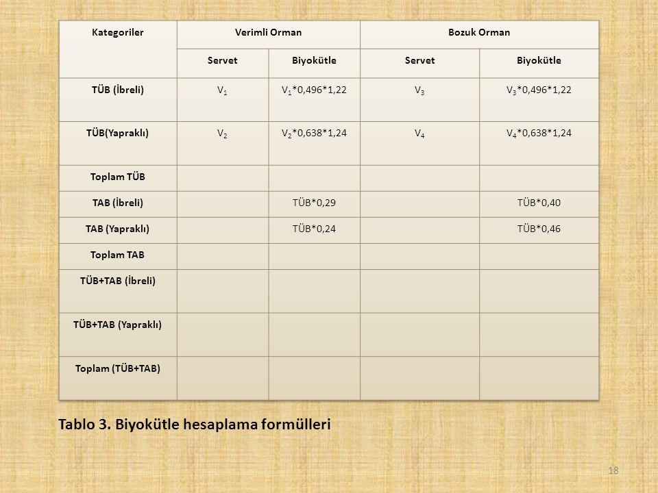 18 Tablo 3. Biyokütle hesaplama formülleri