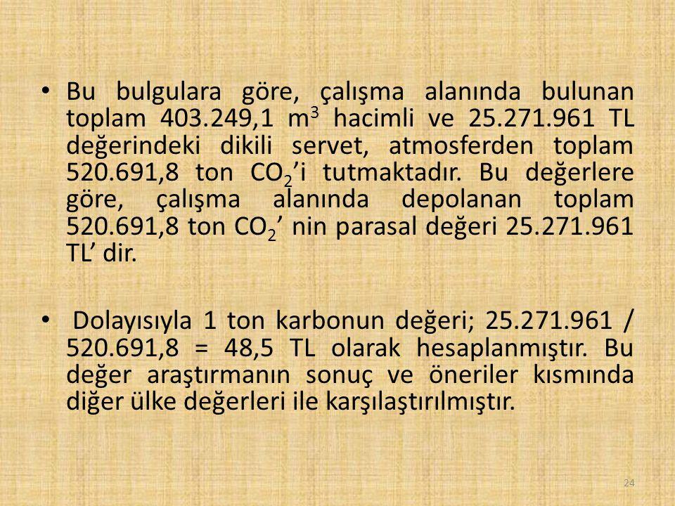 Bu bulgulara göre, çalışma alanında bulunan toplam 403.249,1 m 3 hacimli ve 25.271.961 TL değerindeki dikili servet, atmosferden toplam 520.691,8 ton CO 2 'i tutmaktadır.