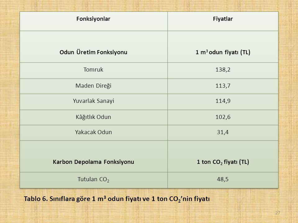 27 Tablo 6. Sınıflara göre 1 m 3 odun fiyatı ve 1 ton CO 2 'nin fiyatı