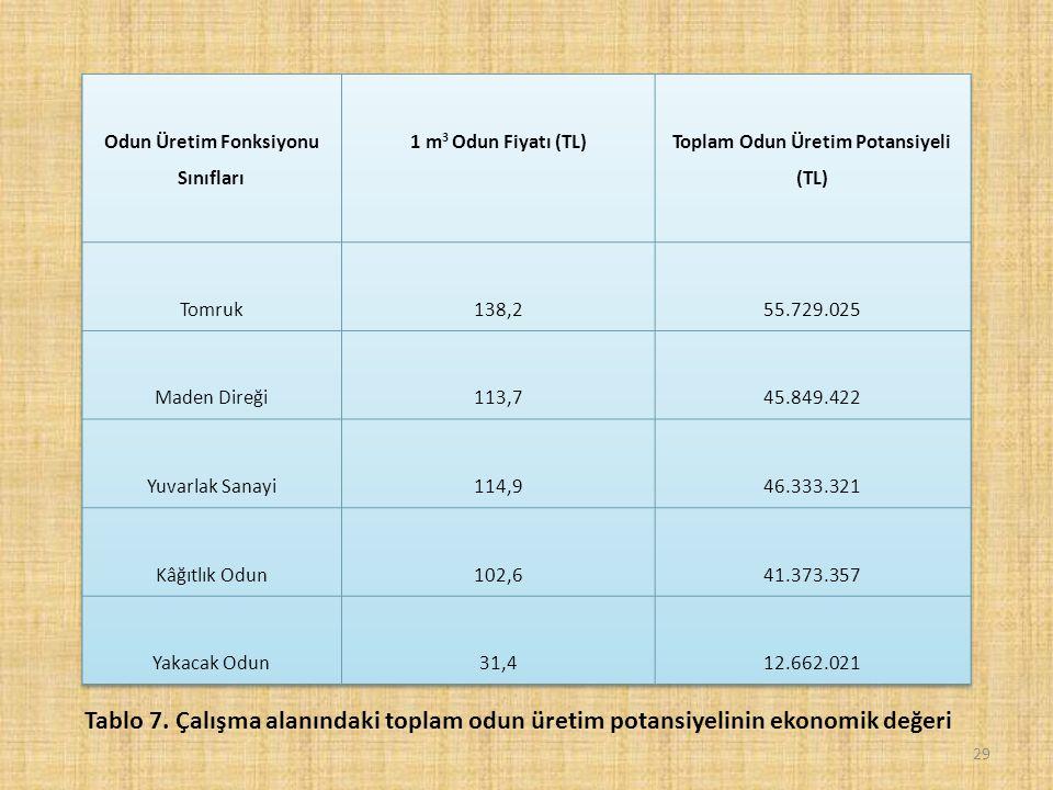 29 Tablo 7. Çalışma alanındaki toplam odun üretim potansiyelinin ekonomik değeri