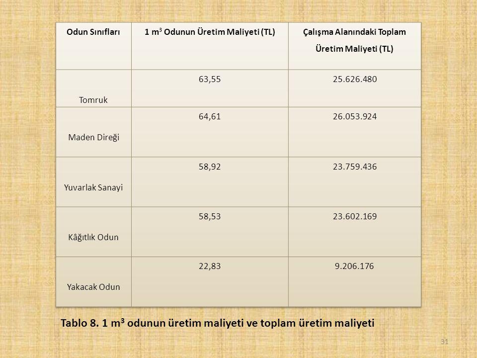 31 Tablo 8. 1 m 3 odunun üretim maliyeti ve toplam üretim maliyeti