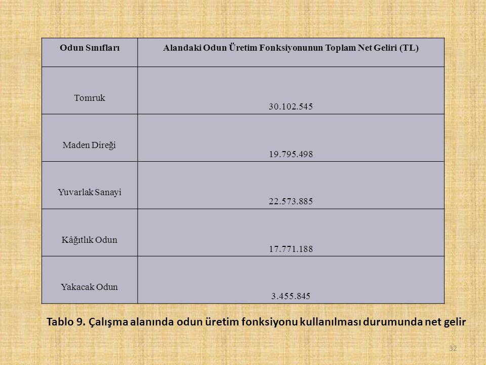 Odun SınıflarıAlandaki Odun Üretim Fonksiyonunun Toplam Net Geliri (TL) Tomruk 30.102.545 Maden Direği 19.795.498 Yuvarlak Sanayi 22.573.885 Kâğıtlık Odun 17.771.188 Yakacak Odun 3.455.845 32 Tablo 9.