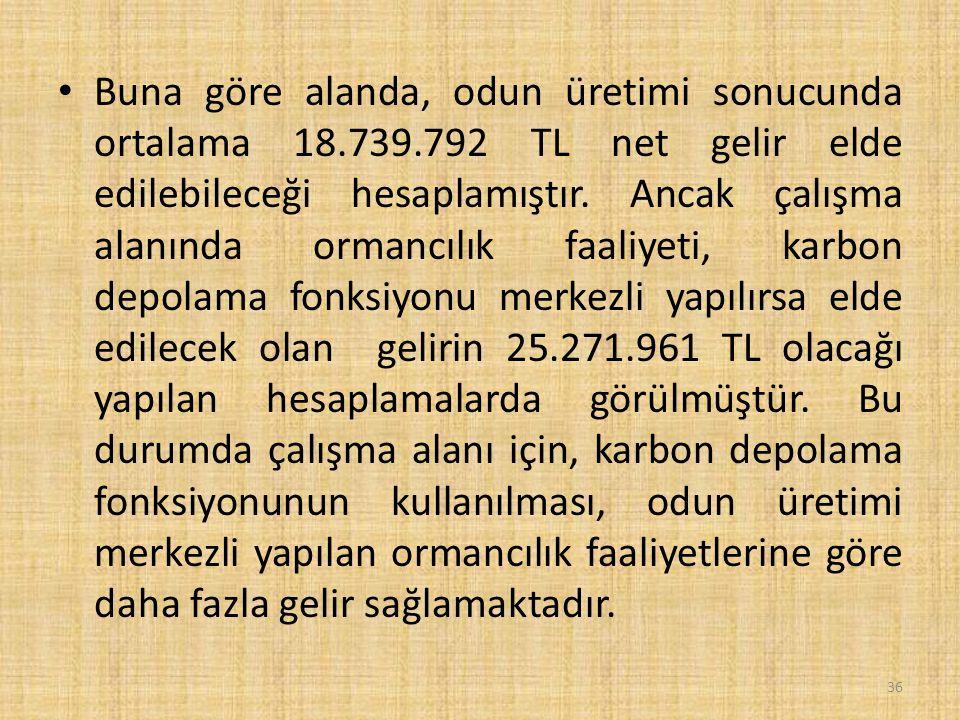 Buna göre alanda, odun üretimi sonucunda ortalama 18.739.792 TL net gelir elde edilebileceği hesaplamıştır.