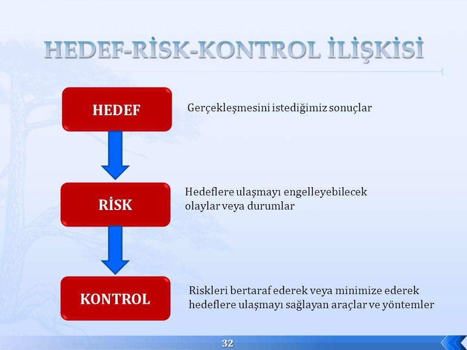 32 HEDEF Gerçekleşmesini istediğimiz sonuçlar RİSK KONTROL Riskleri bertaraf ederek veya minimize ederek hedeflere ulaşmayı sağlayan araçlar ve yöntemler Hedeflere ulaşmayı engelleyebilecek olaylar veya durumlar
