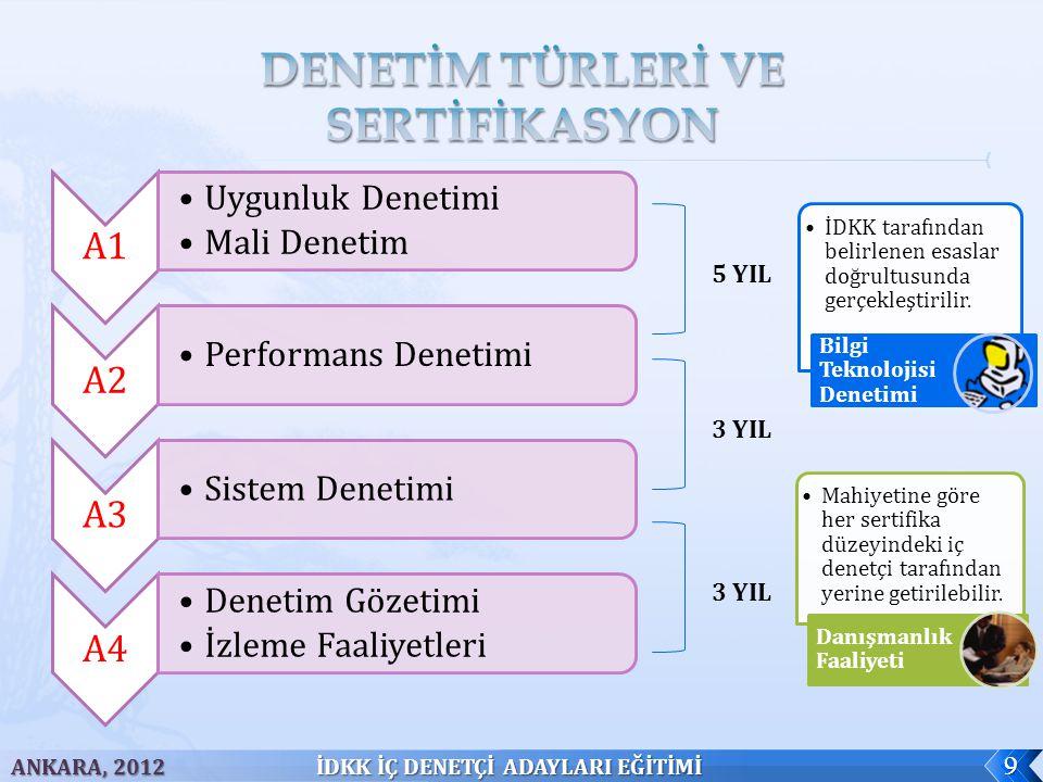 A1 Uygunluk Denetimi Mali Denetim A2 Performans Denetimi A3 Sistem Denetimi A4 Denetim Gözetimi İzleme Faaliyetleri ANKARA, 2012 İDKK İÇ DENETÇİ ADAYLARI EĞİTİMİ 9 5 YIL 3 YIL İDKK tarafından belirlenen esaslar doğrultusunda gerçekleştirilir.