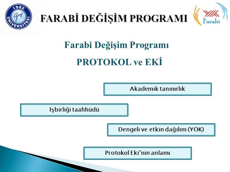 Farabi Değişim Programı PROTOKOL ve EKİ Akademik tanınırlık Dengeli ve etkin dağılım (YÖK) İşbirliği taahhüdü Protokol Eki'nin anlamı