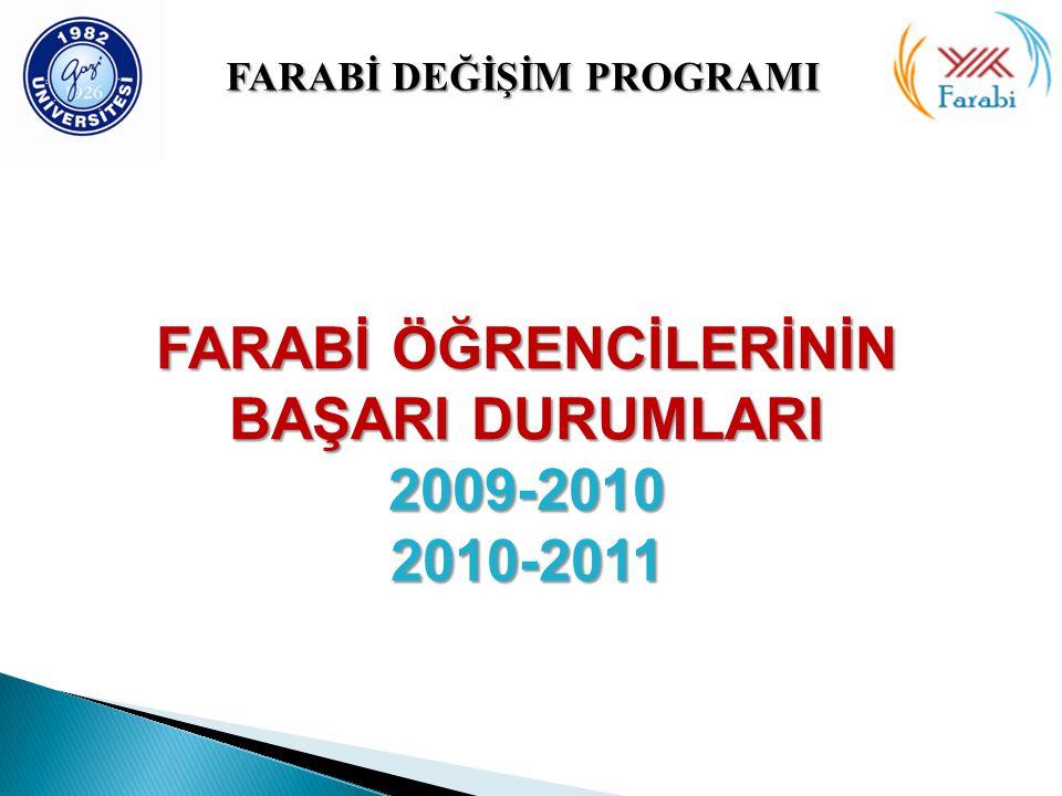 FARABİ DEĞİŞİMPROGRAMI FARABİ DEĞİŞİM PROGRAMI FARABİ ÖĞRENCİLERİNİN BAŞARI DURUMLARI 2009-20102010-2011