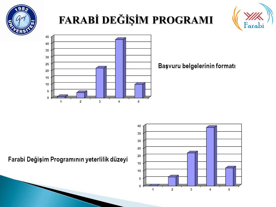 FARABİ DEĞİŞİMPROGRAMI FARABİ DEĞİŞİM PROGRAMI Başvuru belgelerinin formatı Farabi Değişim Programının yeterlilik düzeyi