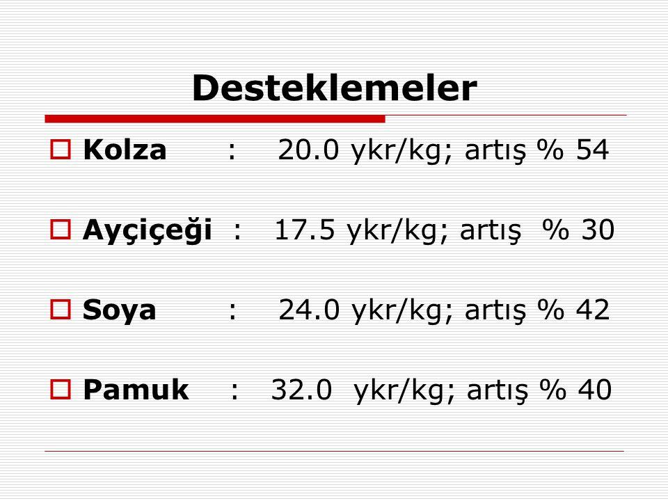 Desteklemeler  Kolza : 20.0 ykr/kg; artış % 54  Ayçiçeği : 17.5 ykr/kg; artış % 30  Soya : 24.0 ykr/kg; artış % 42  Pamuk : 32.0 ykr/kg; artış % 40