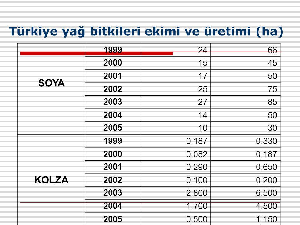 Türkiye yağ bitkileri ekimi ve üretimi (ha) SOYA 1999 2466 2000 1545 2001 1750 2002 2575 2003 2785 2004 1450 2005 1030 KOLZA 1999 0,1870,330 2000 0,0820,187 2001 0,2900,650 2002 0,1000,200 2003 2,8006,500 2004 1,7004,500 20050,5001,150