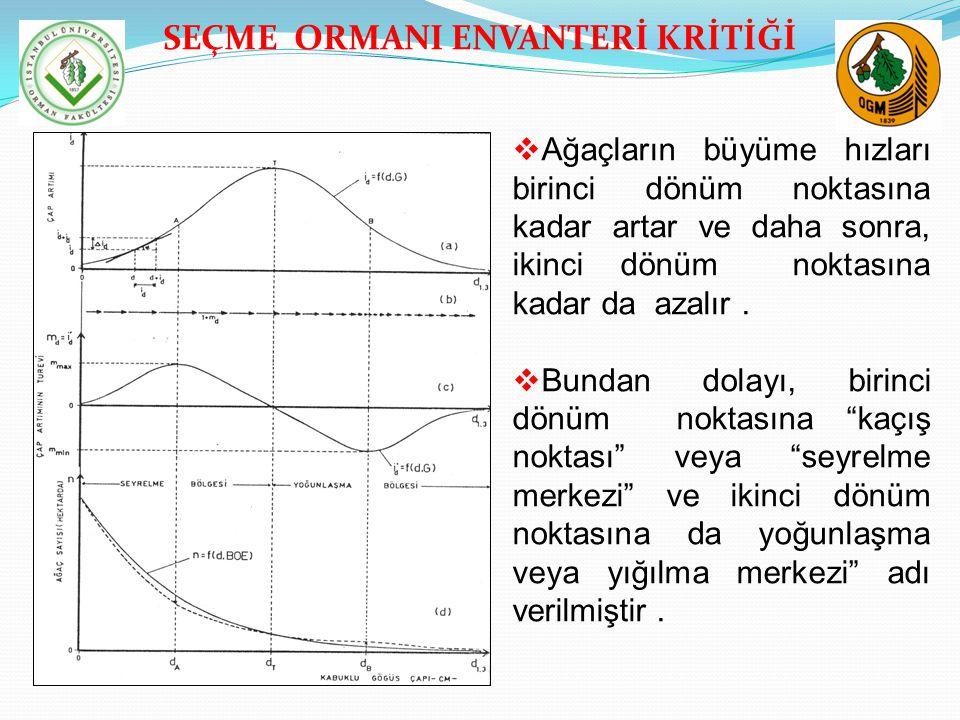 SEÇME ORMANI ENVANTERİ KRİTİĞİ  Ağaçların büyüme hızları birinci dönüm noktasına kadar artar ve daha sonra, ikinci dönüm noktasına kadar da azalır. 