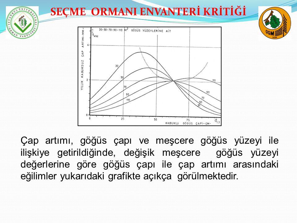 SEÇME ORMANI ENVANTERİ KRİTİĞİ TEŞEKKÜRLER